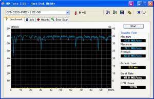 入れ替えたSSDのベンチマークCSSD-PM32NJ